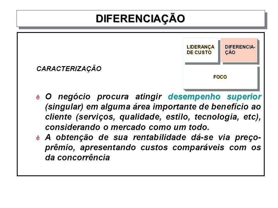 DIFERENCIAÇÃODIFERENCIAÇÃO CARACTERIZAÇÃO desempenho superior O negócio procura atingir desempenho superior (singular) em alguma área importante de be