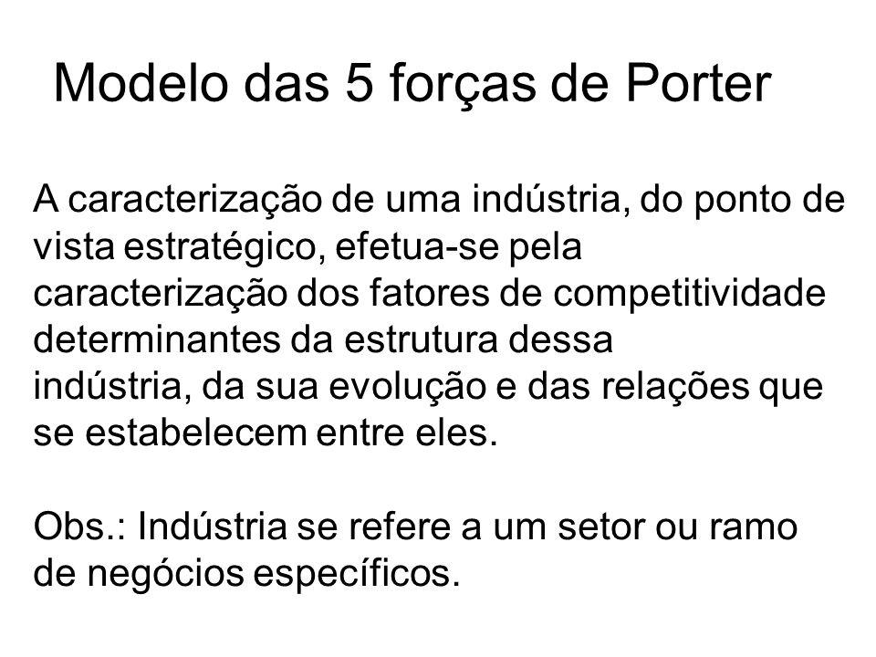 Modelo das 5 forças de Porter A caracterização de uma indústria, do ponto de vista estratégico, efetua-se pela caracterização dos fatores de competiti