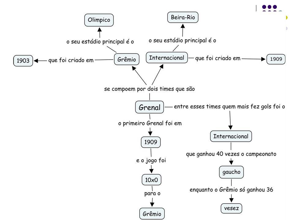 TEXTO CIENTIFICO GRENAL Flávia Ferreira Monticeli RESUMO: Este artigo trata sobre o GRENAL.