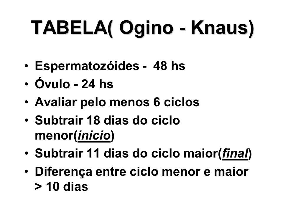 TABELA( Ogino - Knaus) Espermatozóides - 48 hs Óvulo - 24 hs Avaliar pelo menos 6 ciclos Subtrair 18 dias do ciclo menor(inicio) Subtrair 11 dias do c