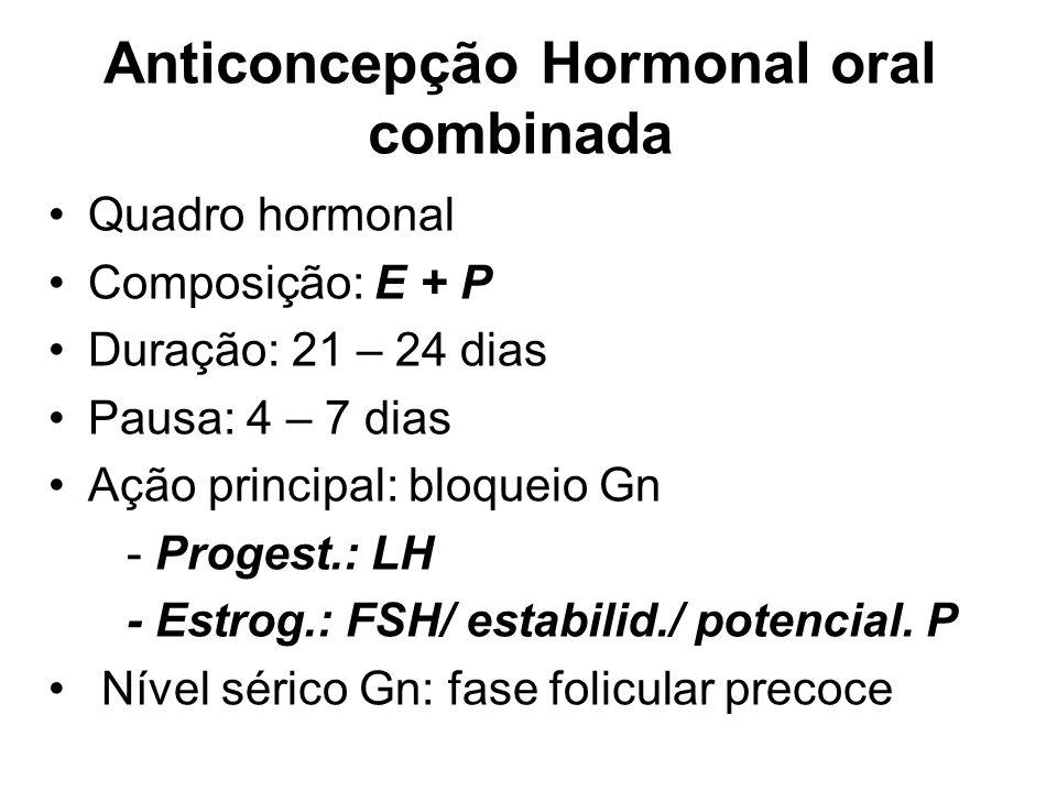 Anticoncepção Hormonal oral combinada Quadro hormonal Composição: E + P Duração: 21 – 24 dias Pausa: 4 – 7 dias Ação principal: bloqueio Gn - Progest.