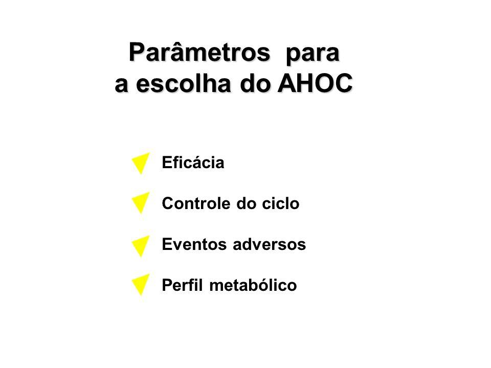 Parâmetros para a escolha do AHOC Eficácia Controle do ciclo Eventos adversos Perfil metabólico