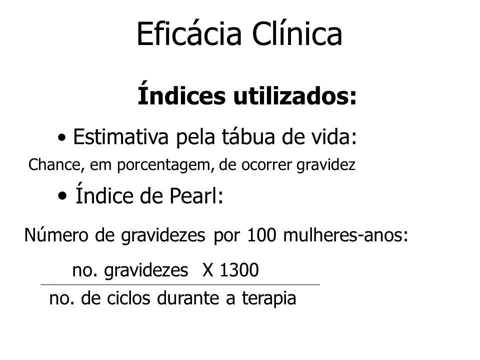 Eficácia Clínica Índices utilizados: Estimativa pela tábua de vida: Índice de Pearl: Índice de Pearl: Número de gravidezes por 100 mulheres-anos: no.