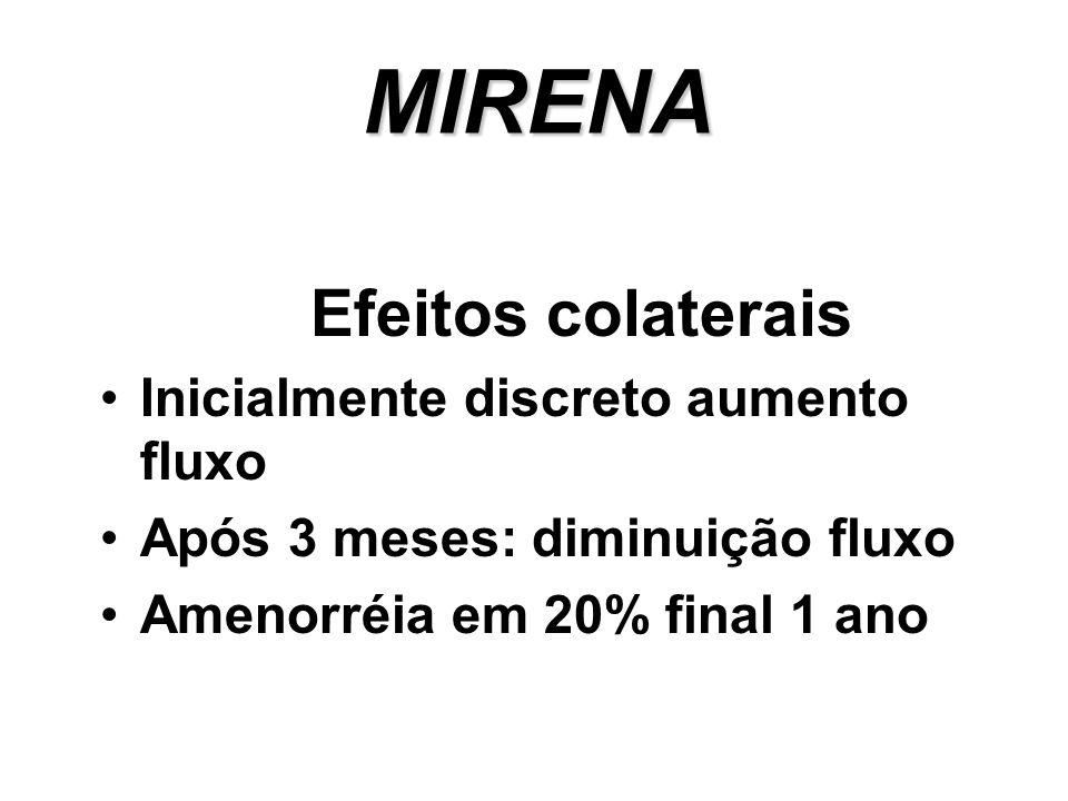 MIRENA Efeitos colaterais Inicialmente discreto aumento fluxo Após 3 meses: diminuição fluxo Amenorréia em 20% final 1 ano