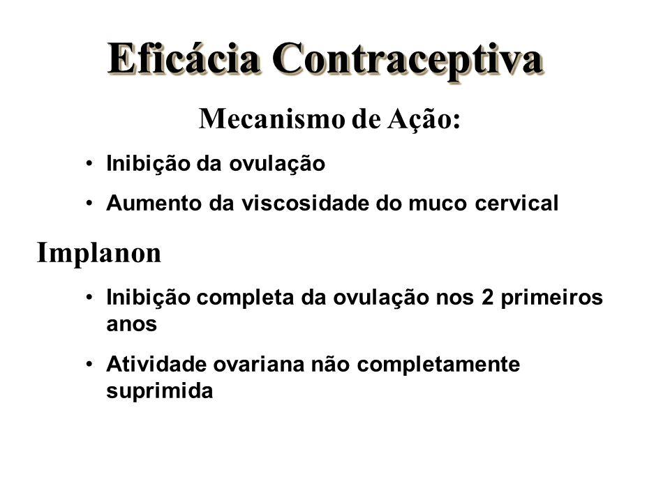 Eficácia Contraceptiva Mecanismo de Ação: Inibição da ovulação Aumento da viscosidade do muco cervical Implanon Inibição completa da ovulação nos 2 pr