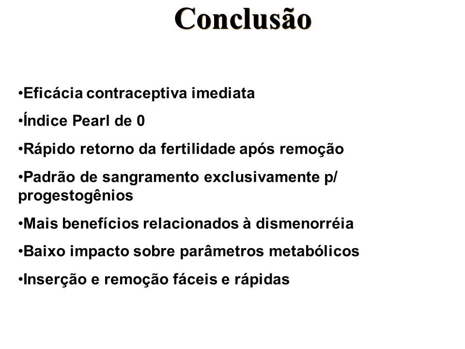 Conclusão Eficácia contraceptiva imediata Índice Pearl de 0 Rápido retorno da fertilidade após remoção Padrão de sangramento exclusivamente p/ progest