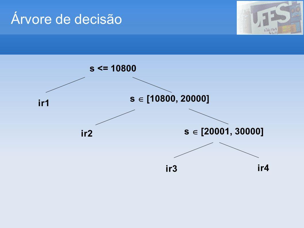 Árvore de decisão s <= 10800 ir1 s [10800, 20000] ir2 s [20001, 30000] ir3 ir4