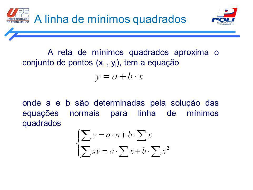 A linha de mínimos quadrados A reta de mínimos quadrados aproxima o conjunto de pontos (x i, y i ), tem a equação onde a e b são determinadas pela sol