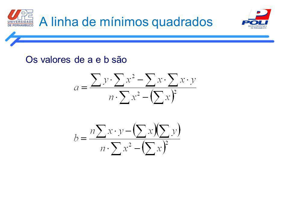 A linha de mínimos quadrados Os valores de a e b são