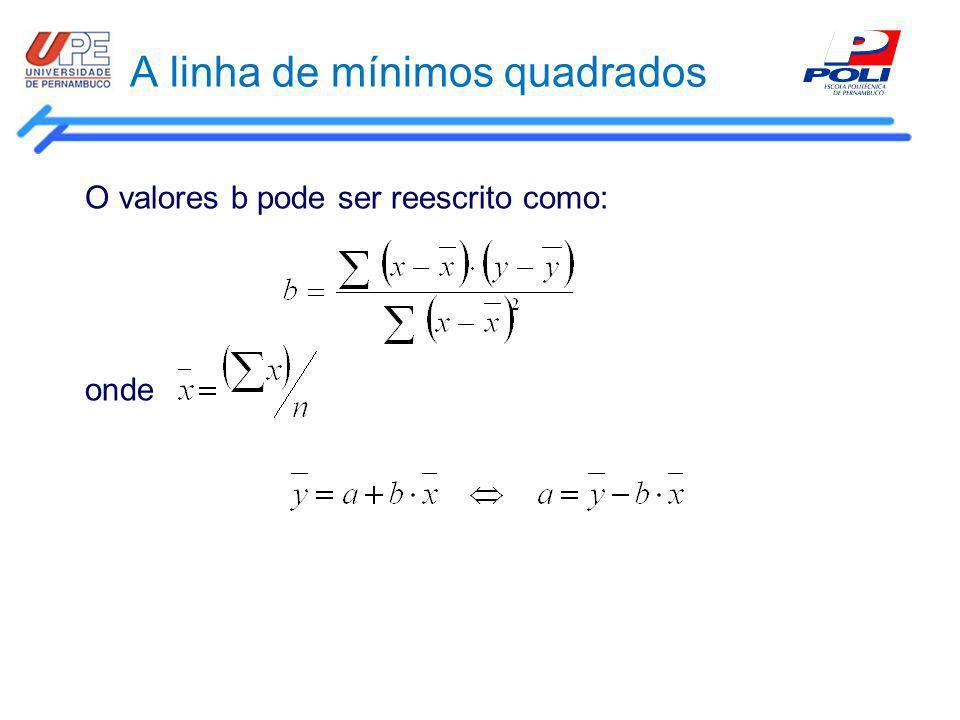 A linha de mínimos quadrados O valores b pode ser reescrito como: onde