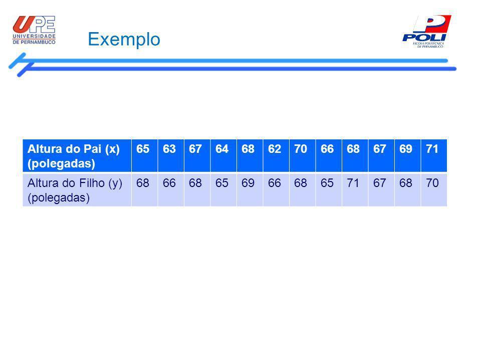 Exemplo Altura do Pai (x) (polegadas) 656367646862706668676971 Altura do Filho (y) (polegadas) 686668656966686571676870