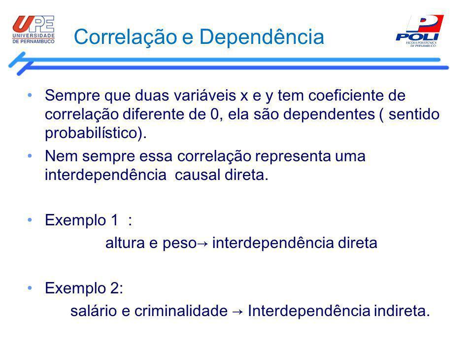 Correlação e Dependência Sempre que duas variáveis x e y tem coeficiente de correlação diferente de 0, ela são dependentes ( sentido probabilístico).