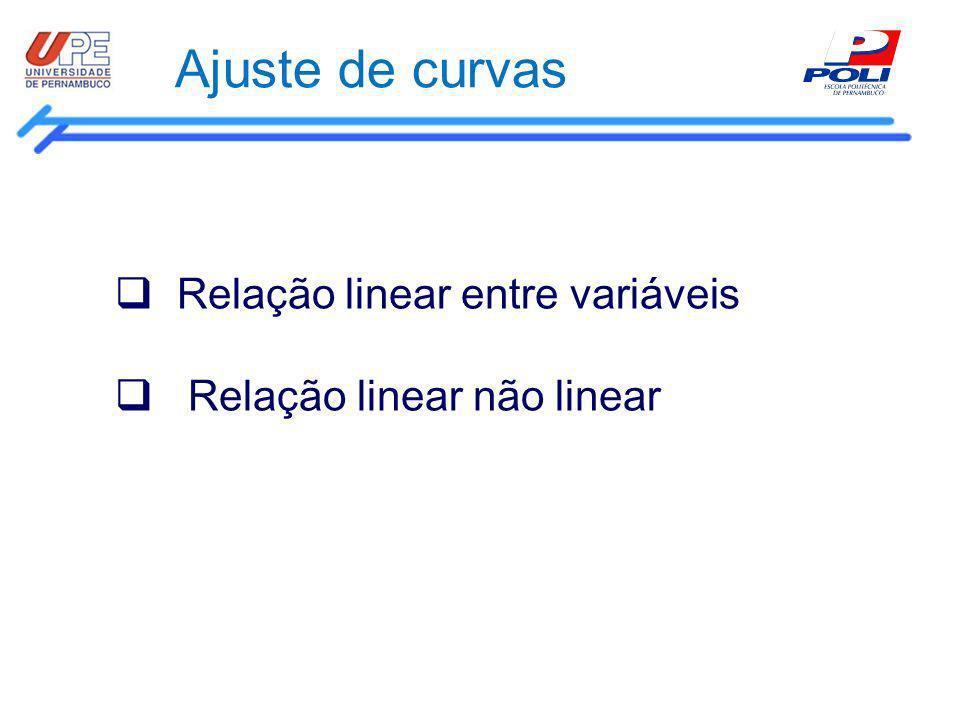 Ajuste de curvas Relação linear entre variáveis Relação linear não linear
