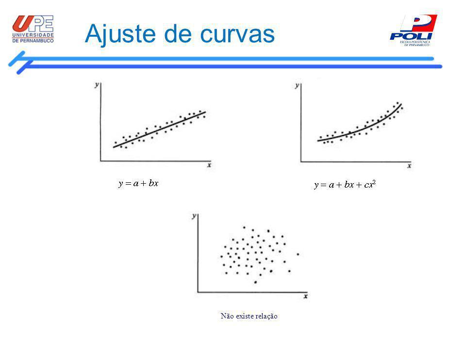 Regressão Um dos objetivos do ajustamento é estimar uma das variáveis (V.