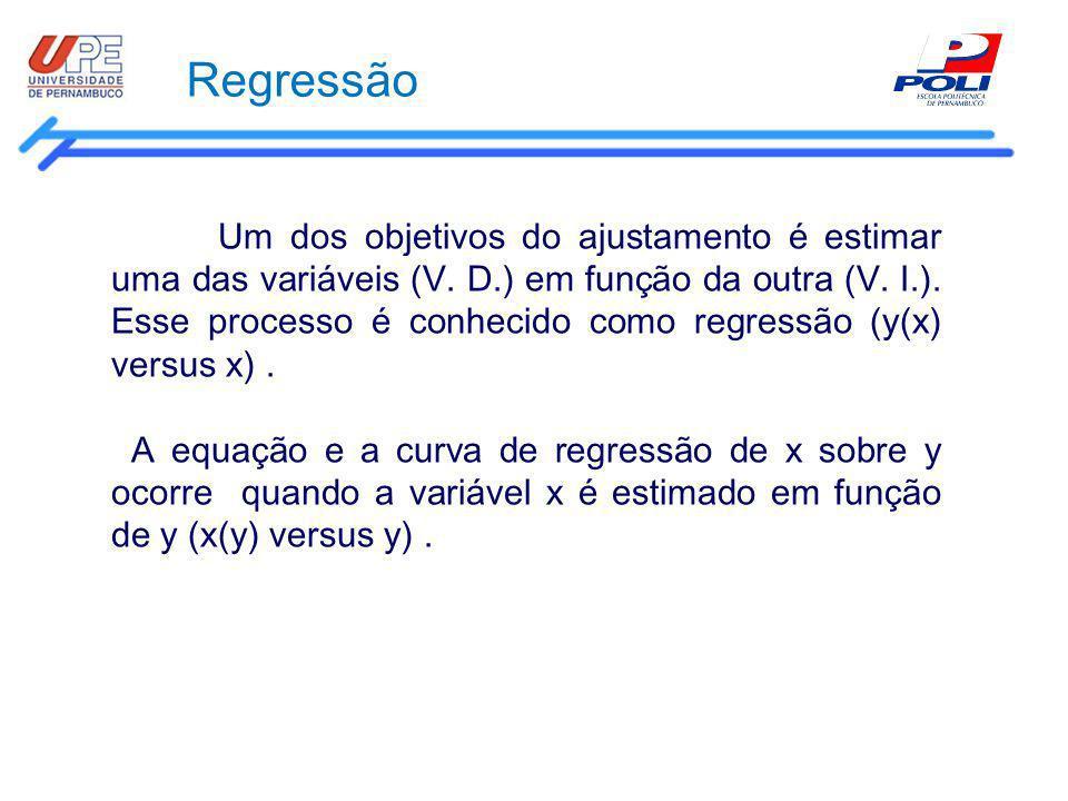 Regressão Um dos objetivos do ajustamento é estimar uma das variáveis (V. D.) em função da outra (V. I.). Esse processo é conhecido como regressão (y(