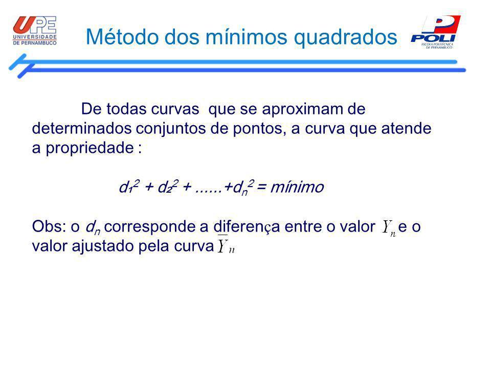 Método dos mínimos quadrados De todas curvas que se aproximam de determinados conjuntos de pontos, a curva que atende a propriedade : d 2 + d 2 +.....