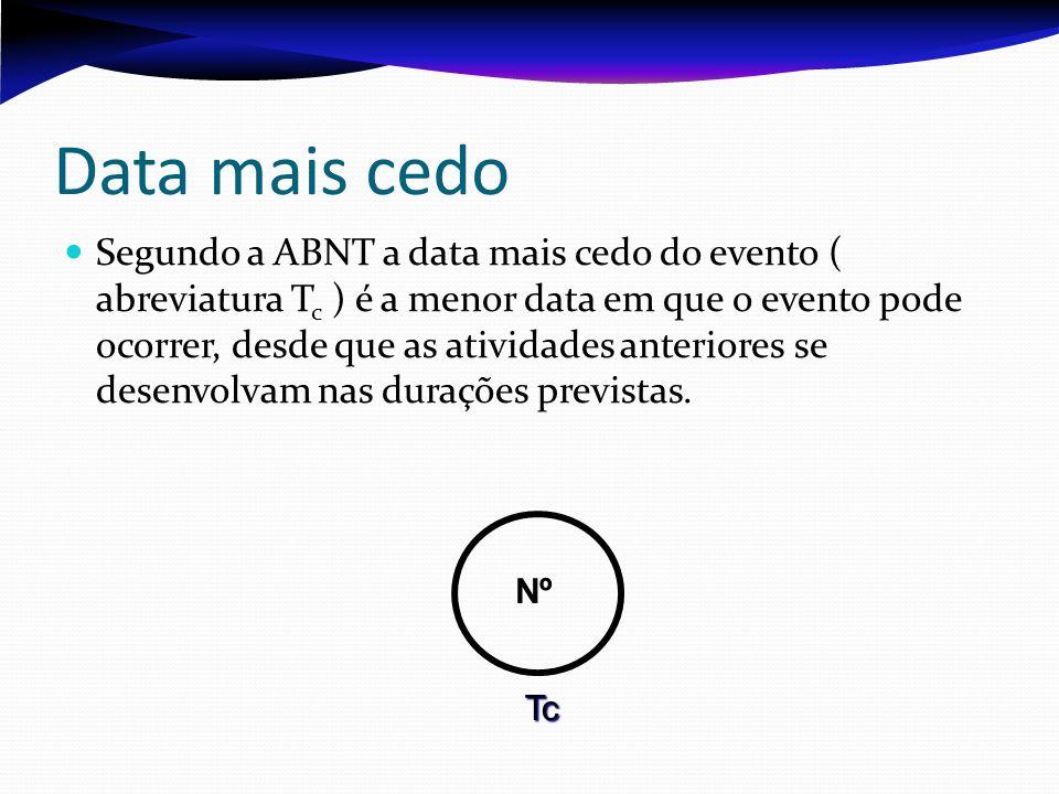 Data mais cedo Segundo a ABNT a data mais cedo do evento ( abreviatura Tc Tc ) é a menor data em que o evento pode ocorrer, desde que as atividades anteriores se desenvolvam nas durações previstas.