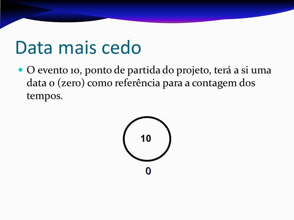 Data mais cedo O evento 10, ponto de partida do projeto, terá a si uma data 0 (zero) como referência para a contagem dos tempos. 10 0