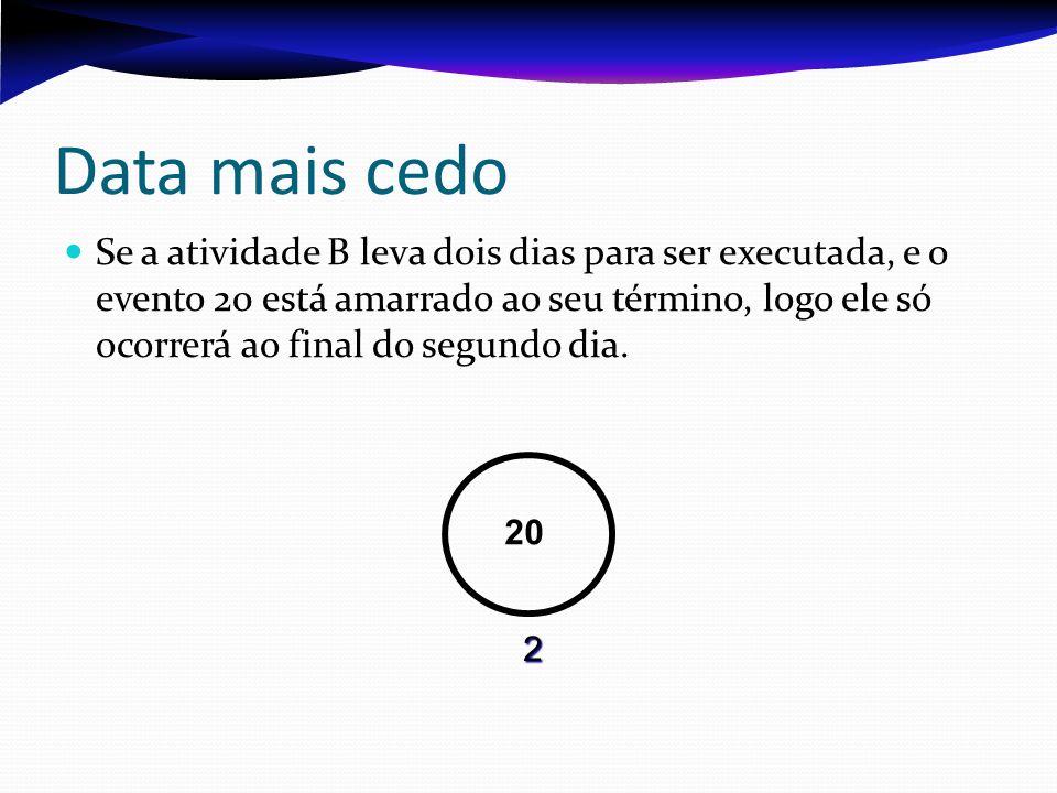 Data mais cedo Se a atividade B leva dois dias para ser executada, e o evento 20 está amarrado ao seu término, logo ele só ocorrerá ao final do segundo dia.