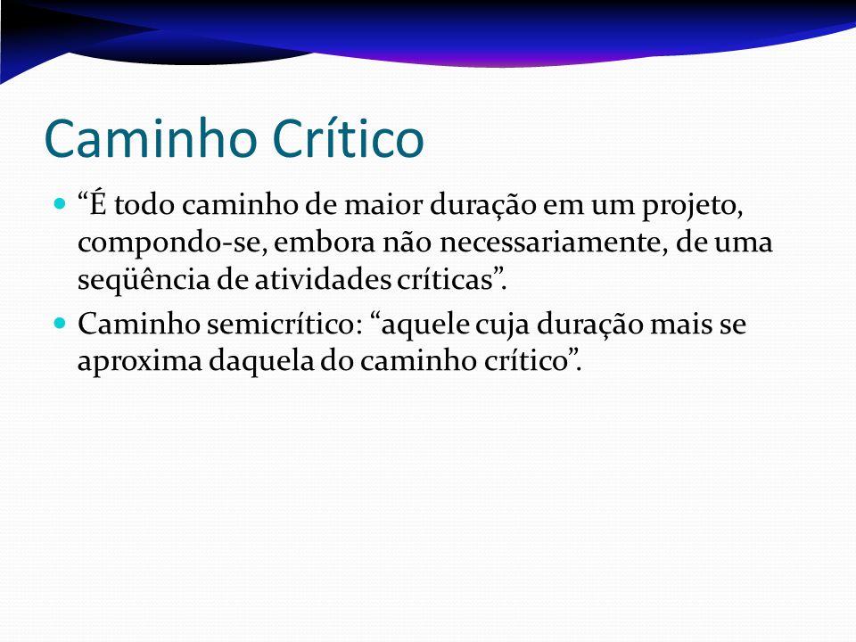 Caminho Crítico É todo caminho de maior duração em um projeto, compondo-se, embora não necessariamente, de uma seqüência de atividades críticas.