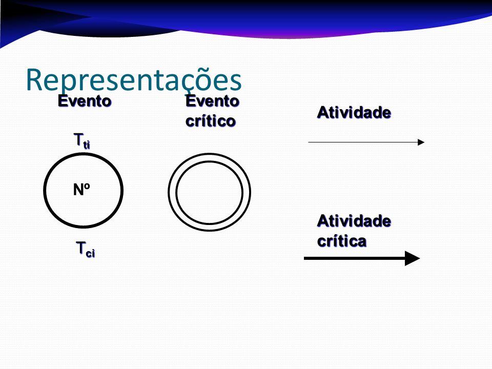 Representações Nº T ti T ci Evento Evento crítico Atividade Atividade crítica