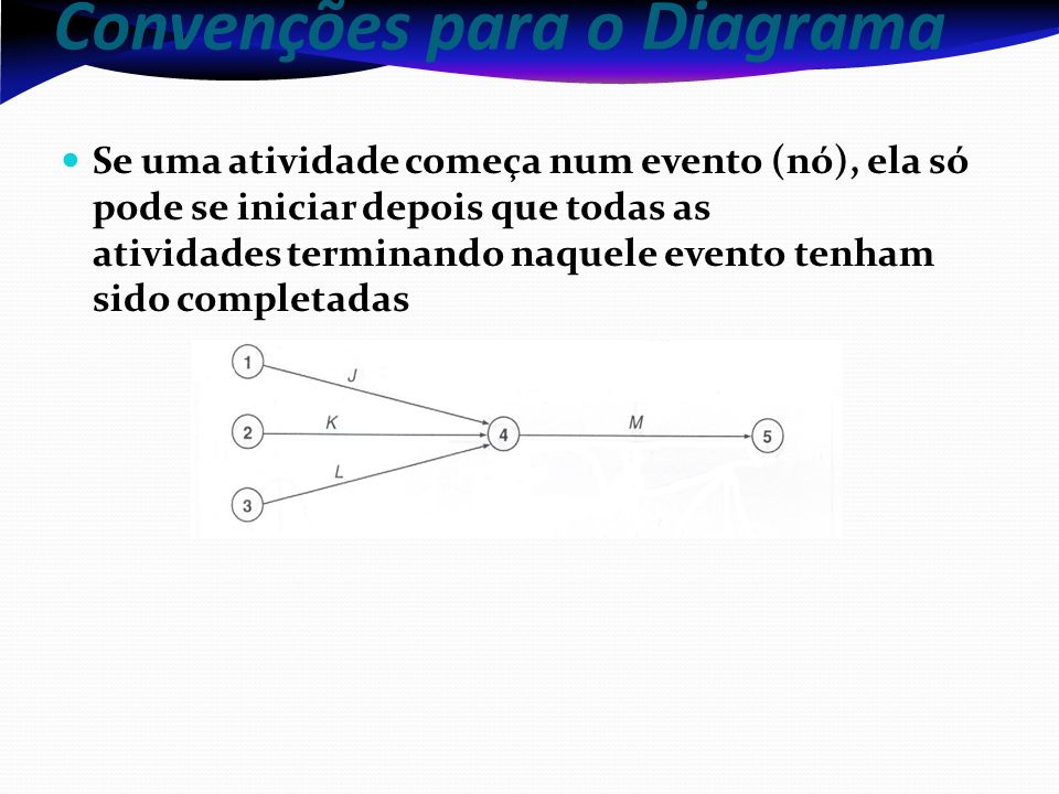 Convenções para o Diagrama Se uma atividade começa num evento (nó), ela só pode se iniciar depois que todas as atividades terminando naquele evento tenham sido completadas