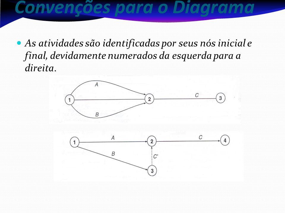 Convenções para o Diagrama As atividades são identificadas por seus nós inicial e final, devidamente numerados da esquerda para a direita.