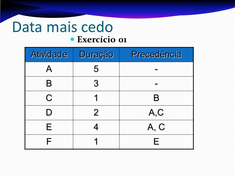 Data mais cedo Exercício 01 AtividadeDuraçãoPrecedência A5- B3- C1B D2A,C E4 A, C F1E