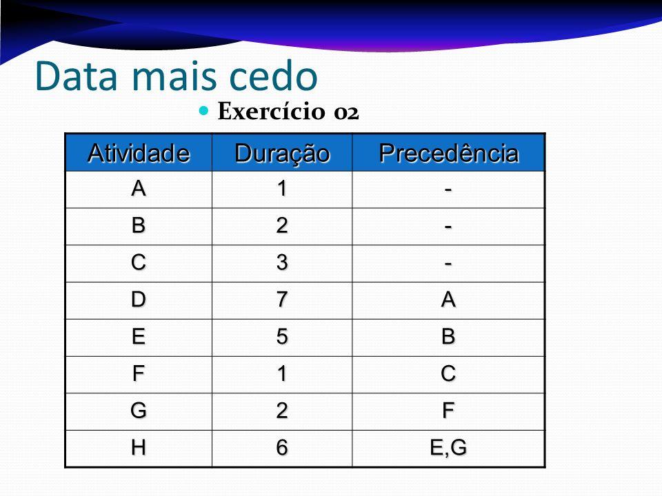 Data mais cedo Exercício 02 AtividadeDuraçãoPrecedência A1- B2- C3- D7A E5B F1C G2F H6E,G