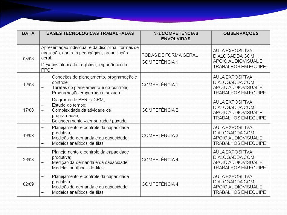 DATABASES TECNOLÓGICAS TRABALHADASNºs COMPETÊNCIAS ENVOLVIDAS OBSERVAÇÕES 05/08 Apresentação individual e da disciplina, formas de avaliação, contrato