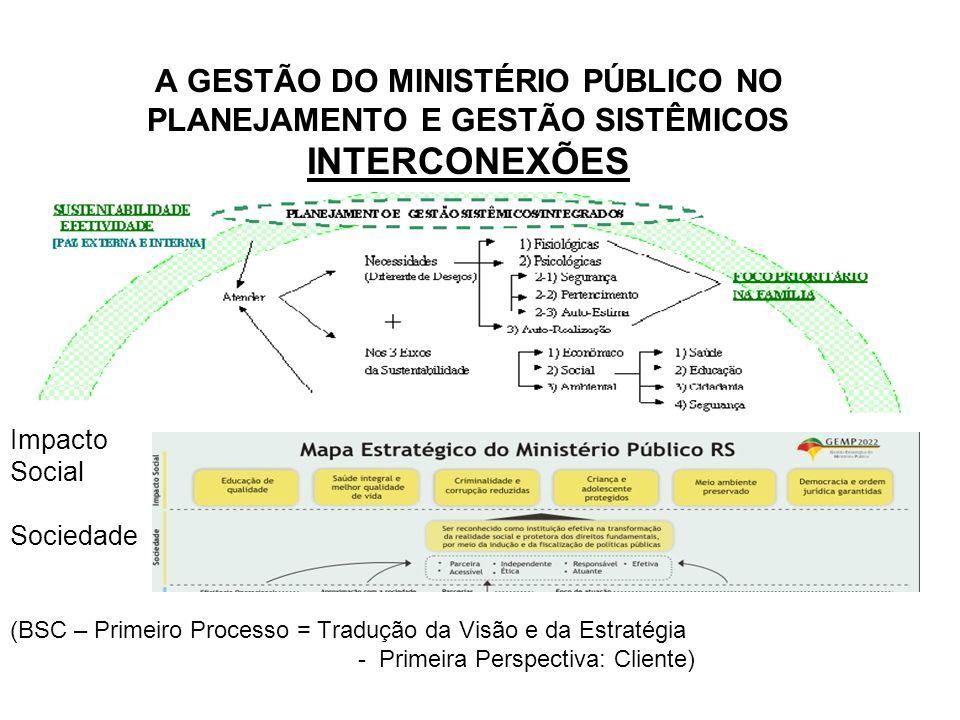 A GESTÃO DO MINISTÉRIO PÚBLICO NO PLANEJAMENTO E GESTÃO SISTÊMICOS INTERCONEXÕES Impacto Social Sociedade (BSC – Primeiro Processo = Tradução da Visão