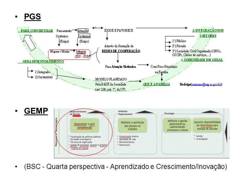 PGS GEMP (BSC - Quarta perspectiva - Aprendizado e Crescimento/Inovação)