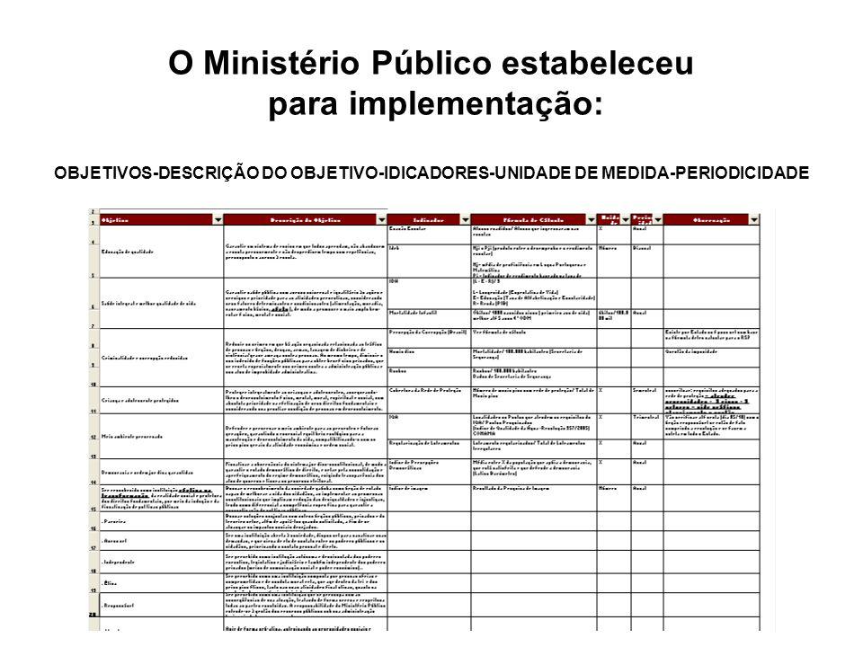 O Ministério Público estabeleceu para implementação: OBJETIVOS-DESCRIÇÃO DO OBJETIVO-IDICADORES-UNIDADE DE MEDIDA-PERIODICIDADE