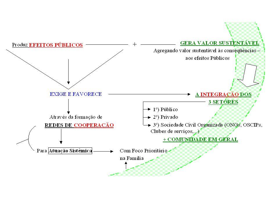 A GESTÃO DO MINISTÉRIO PÚBLICO NO PLANEJAMENTO E GESTÃO SISTÊMICOS INTERCONEXÕES Impacto Social Sociedade (BSC – Primeiro Processo = Tradução da Visão e da Estratégia - Primeira Perspectiva: Cliente)