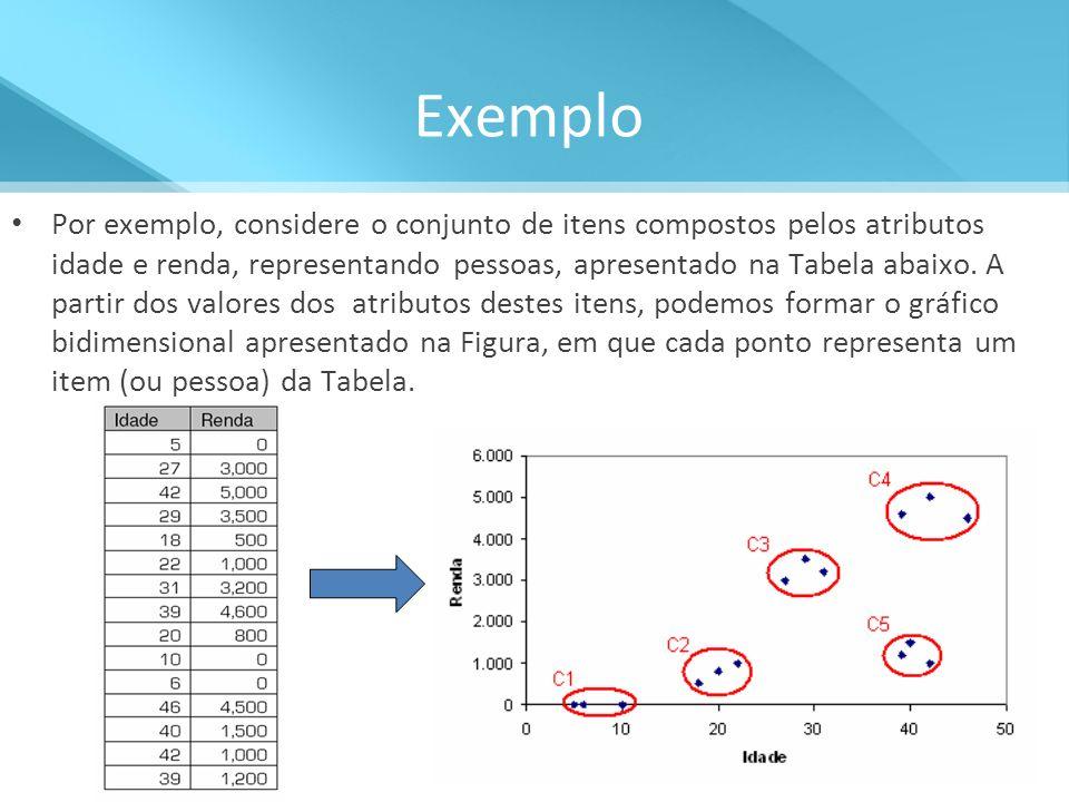 Exemplo Por exemplo, considere o conjunto de itens compostos pelos atributos idade e renda, representando pessoas, apresentado na Tabela abaixo. A par