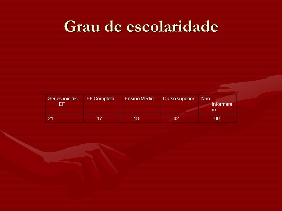 Séries iniciais EF EF CompletoEnsino MédioCurso superiorNão informara m 21 17 18 02 09 Grau de escolaridade