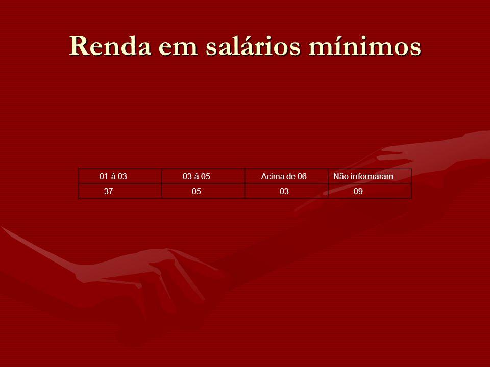 01 à 03 03 à 05 Acima de 06Não informaram 37 05 03 09 Renda em salários mínimos