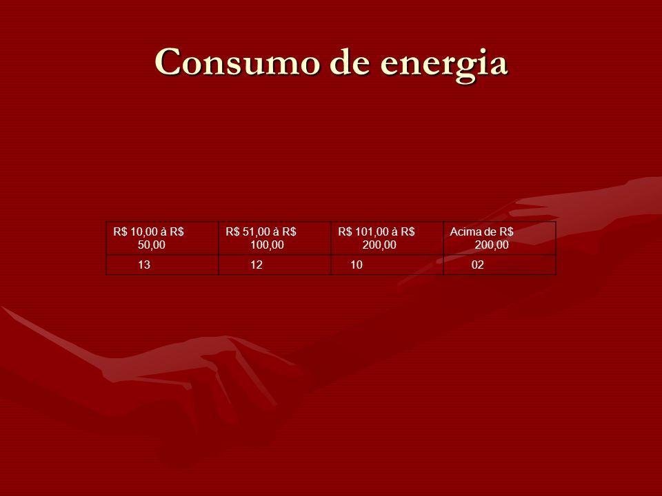 R$ 10,00 à R$ 50,00 R$ 51,00 à R$ 100,00 R$ 101,00 à R$ 200,00 Acima de R$ 200,00 13 12 10 02 Consumo de energia