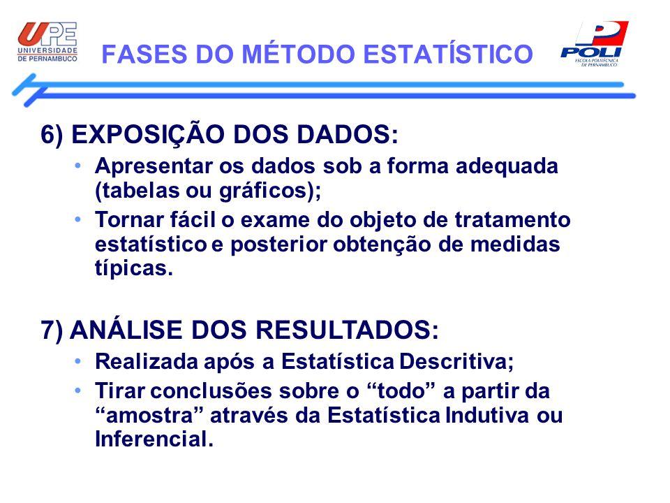 FASES DO MÉTODO ESTATÍSTICO 6) EXPOSIÇÃO DOS DADOS: Apresentar os dados sob a forma adequada (tabelas ou gráficos); Tornar fácil o exame do objeto de