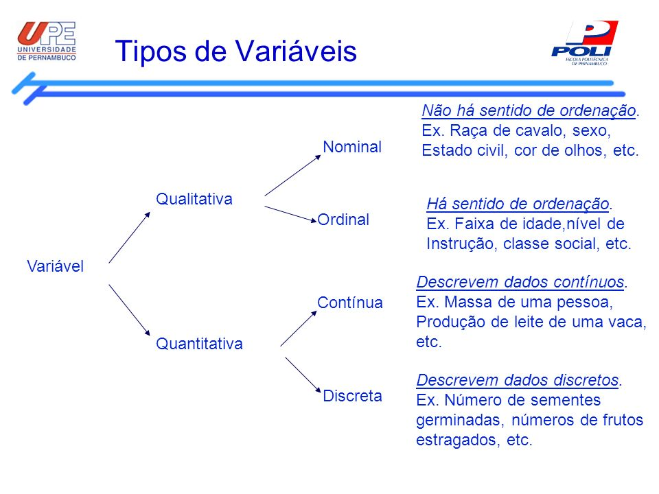 Tipos de Variáveis Variável Qualitativa Quantitativa Discreta Contínua Ordinal Nominal Não há sentido de ordenação. Ex. Raça de cavalo, sexo, Estado c