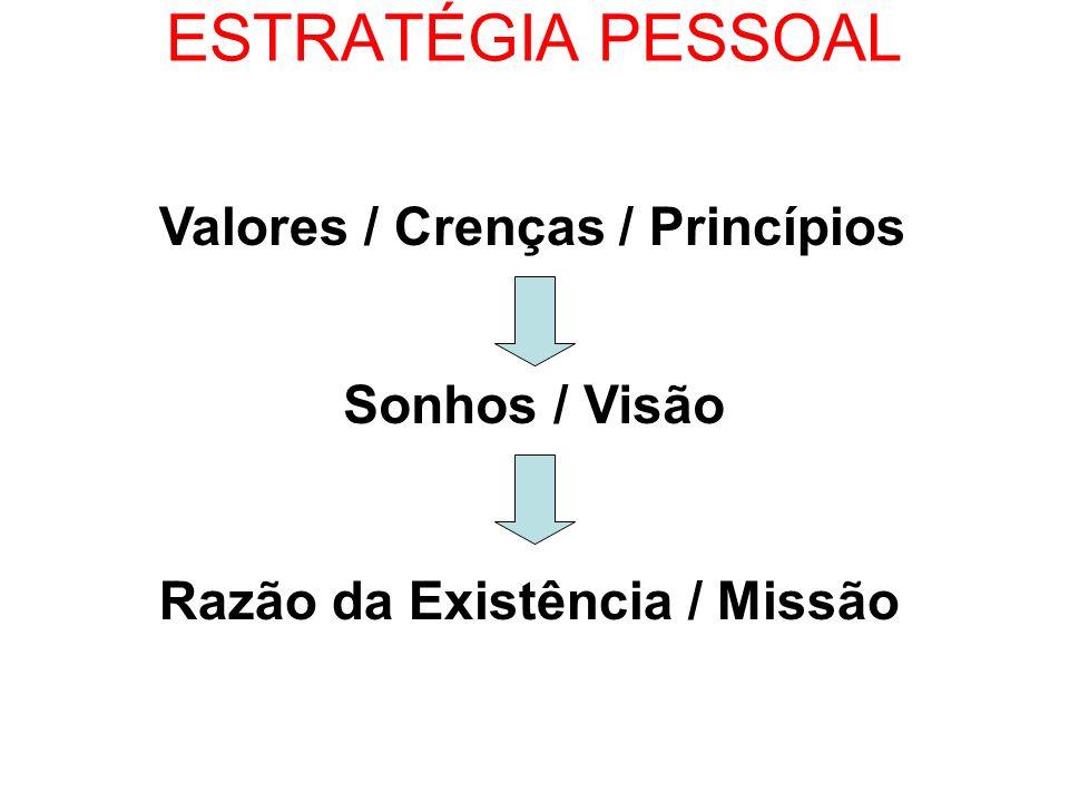 ESTRATÉGIA PESSOAL Valores / Crenças / Princípios Sonhos / Visão Razão da Existência / Missão