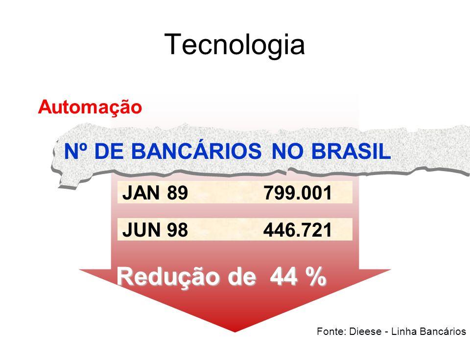 Redução de 44 % JUN 98 446.721 JAN 89799.001 Tecnologia Nº DE BANCÁRIOS NO BRASIL Automação Fonte: Dieese - Linha Bancários