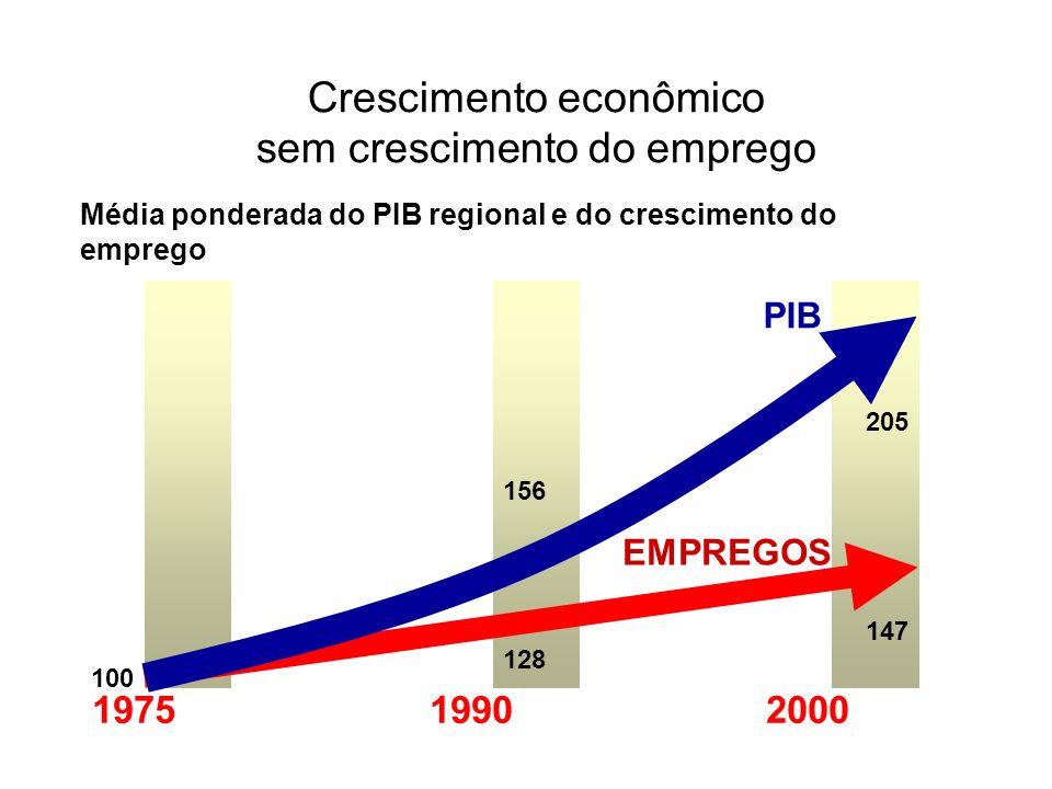 Média ponderada do PIB regional e do crescimento do emprego 100 1975 1990 2000 205 EMPREGOS PIB 147 156 128 Crescimento econômico sem crescimento do e