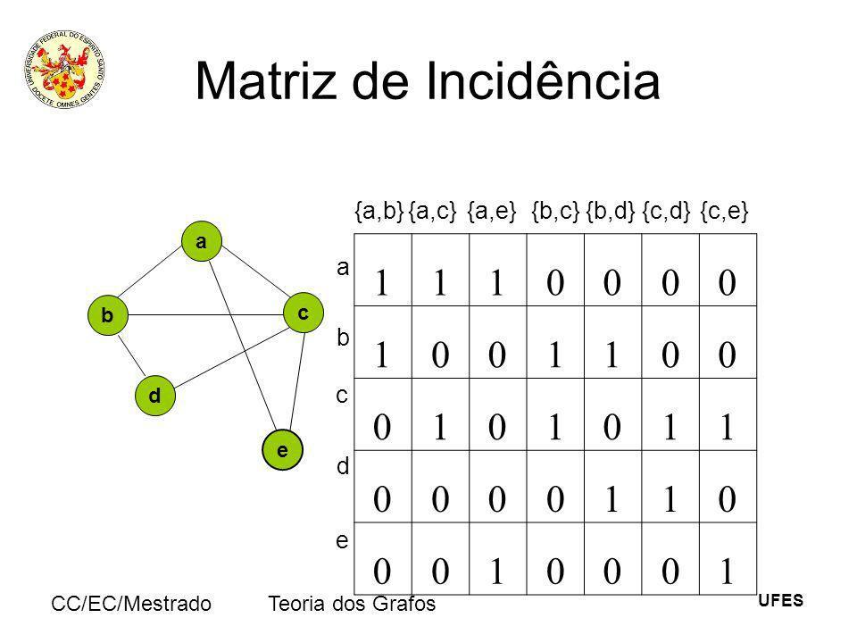 UFES CC/EC/MestradoTeoria dos Grafos Matriz de Incidência a e b c d {a,b}{a,c}{a,e} {b,c} {b,d} {c,d}{c,e} 1110000 1001100 0101011 0000110 0010001 e a