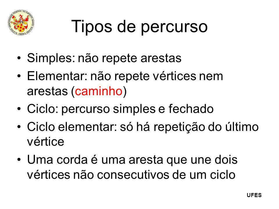 UFES Tipos de percurso Simples: não repete arestas Elementar: não repete vértices nem arestas (caminho) Ciclo: percurso simples e fechado Ciclo elemen