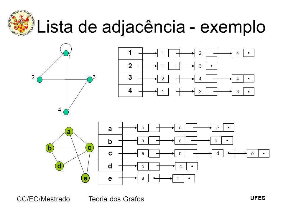 UFES CC/EC/MestradoTeoria dos Grafos Lista de adjacência - exemplo 1 23 4 124 1 24 1 3 3 4 3 2 1 3 4 a e b c d bce a a b b c d c b a c d e d e a c