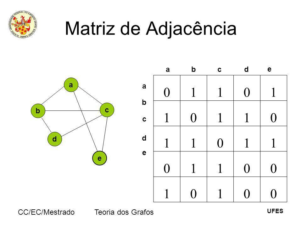 UFES CC/EC/MestradoTeoria dos Grafos Matriz de Adjacência a e b c d 01101 10110 11011 01100 10100 abcd e a b c e d