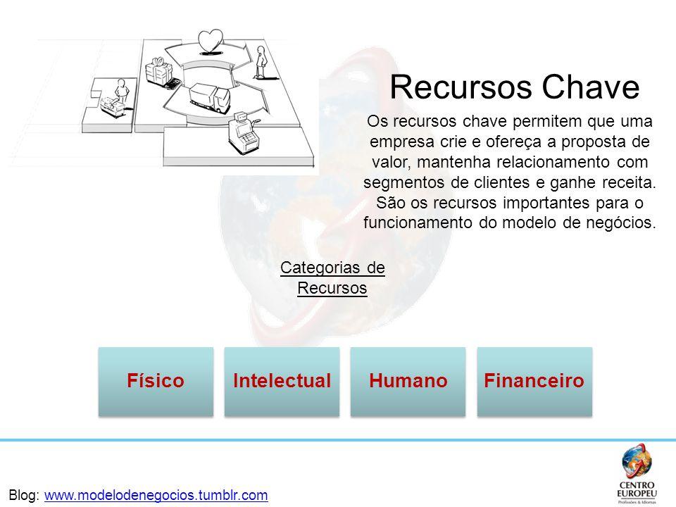 FísicoIntelectualHumanoFinanceiro Categorias de Recursos Recursos Chave Os recursos chave permitem que uma empresa crie e ofereça a proposta de valor,