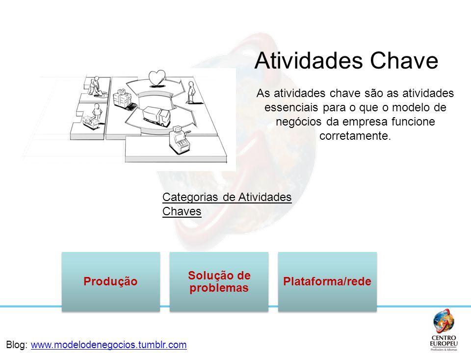 Produção Solução de problemas Plataforma/rede Categorias de Atividades Chaves Atividades Chave As atividades chave são as atividades essenciais para o
