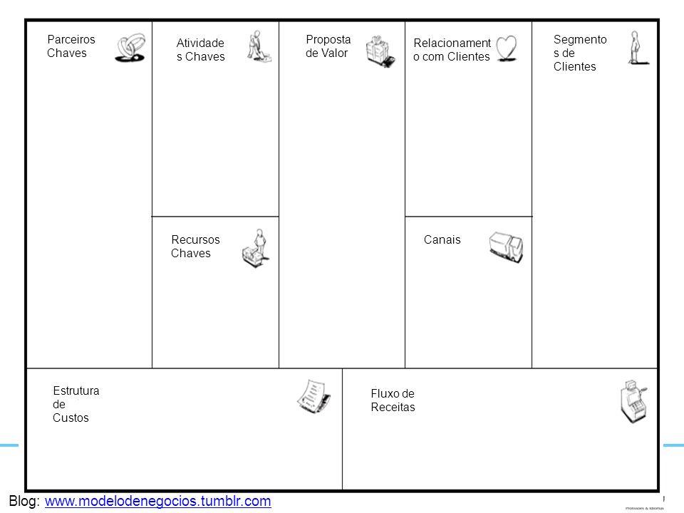Parceiros Chaves Atividade s Chaves Recursos Chaves Estrutura de Custos Fluxo de Receitas Proposta de Valor Relacionament o com Clientes Segmento s de